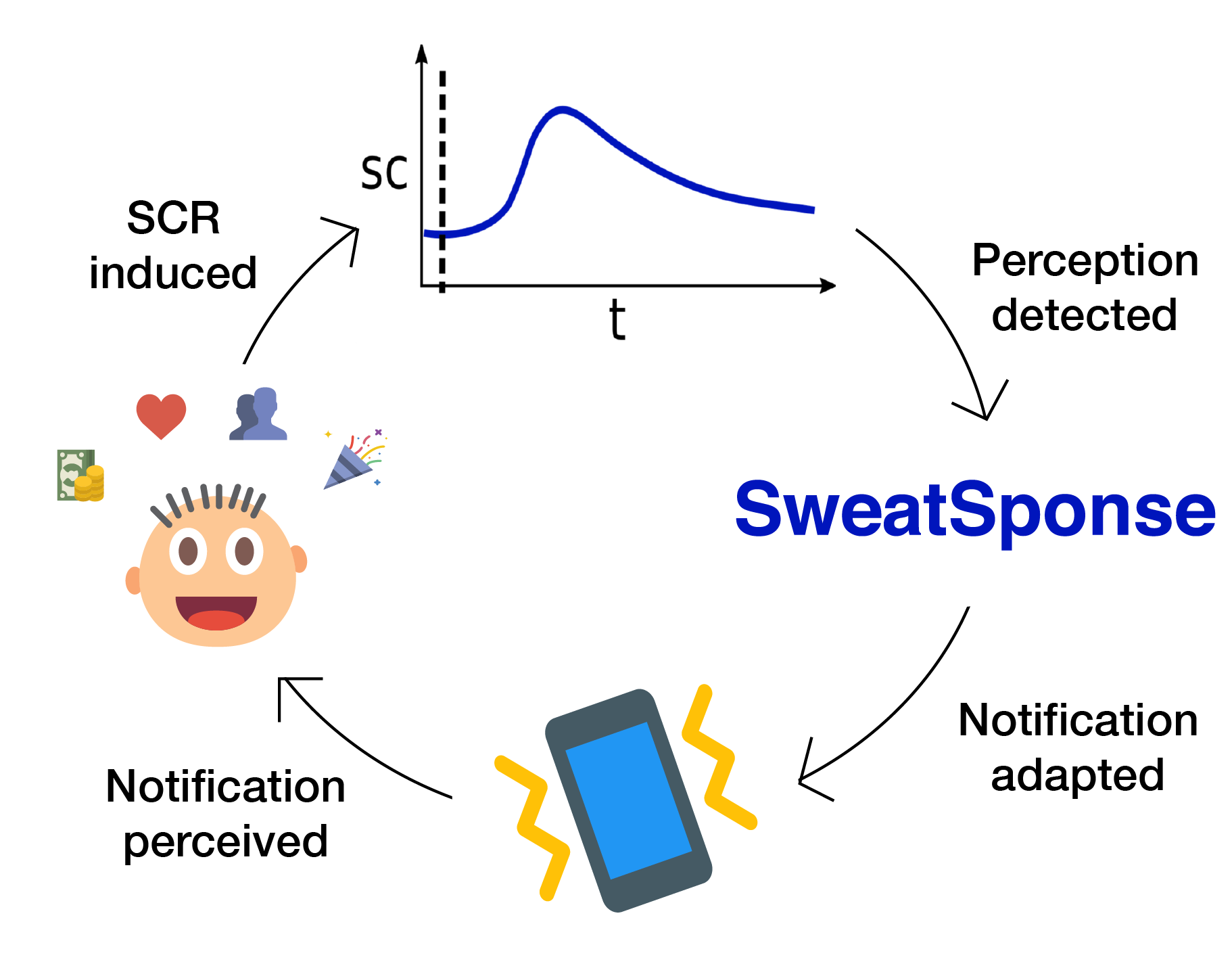 sweatsponse architecture